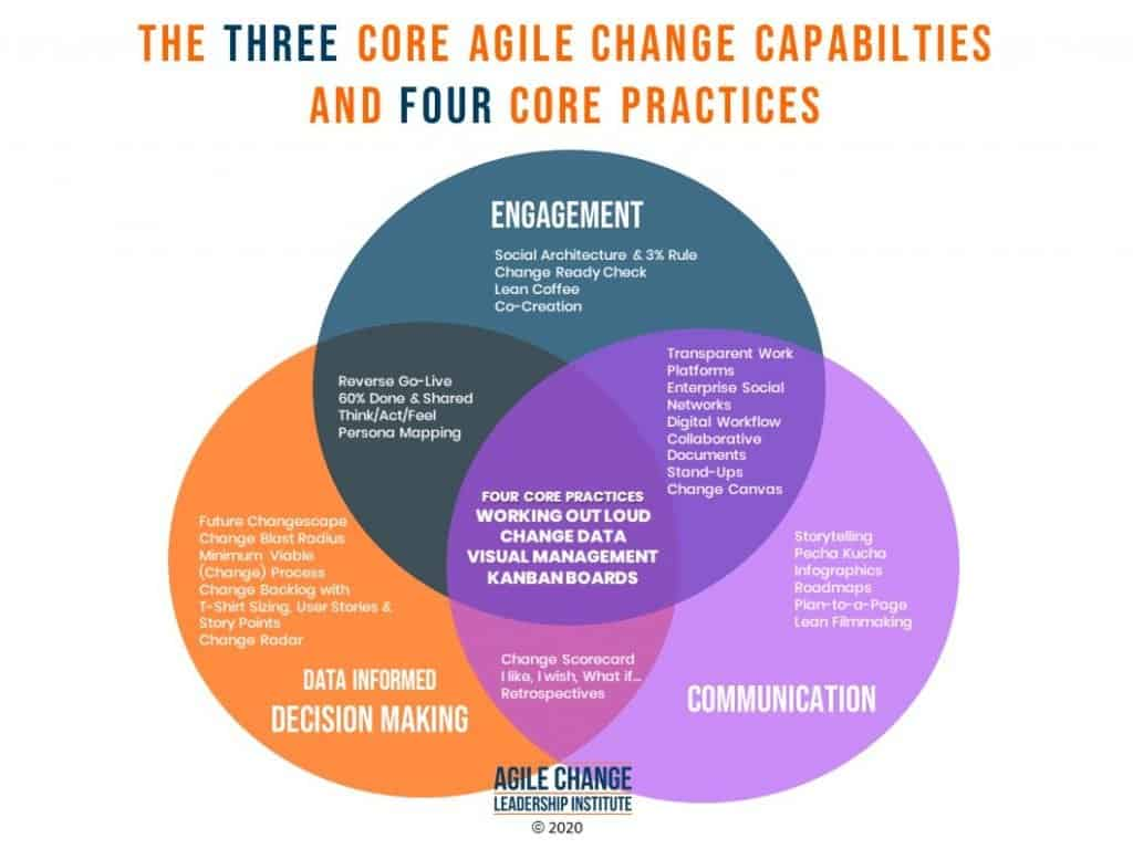 The three cor agile change capability and four core practices